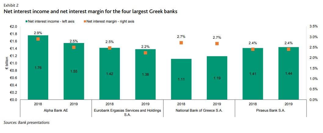 Θετικά διαβάζει τα stress test για τις τράπεζες η Moody's