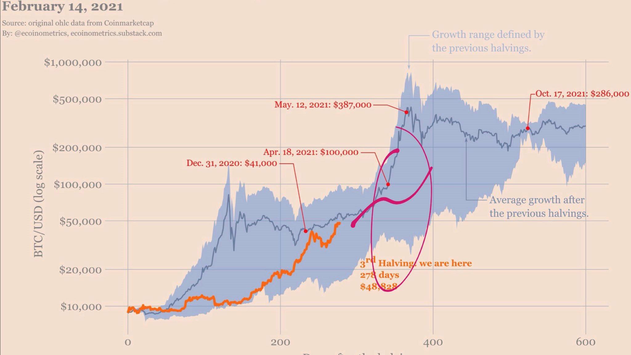 Πόσα είναι η bitcoins μου αξίζει