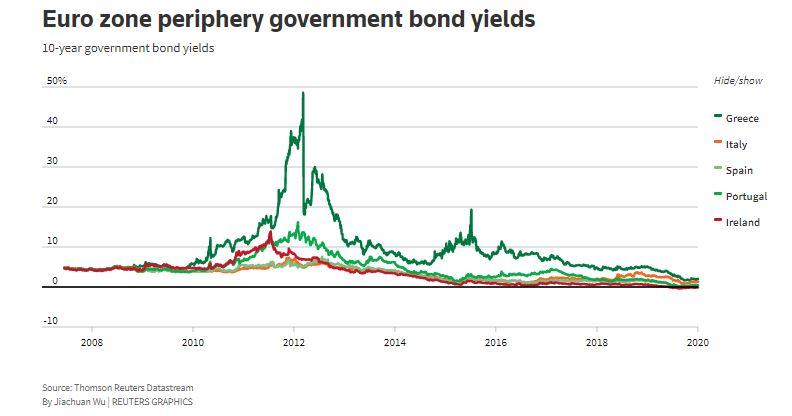 Σταθεροποιητικά οι αγορές ομολόγων με το βλέμμα στην ΕΚΤ