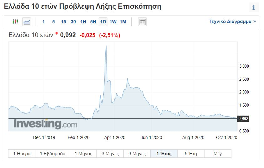 Στο 3,85% η απόδοση του ελληνικού 10ετούς