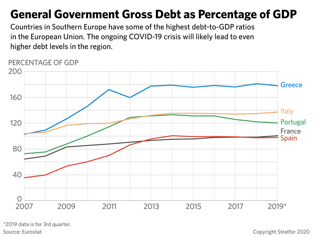 government dept percent gdp 04082020